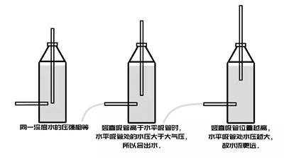 手按吸管吸水的原理_吸管吸水图片
