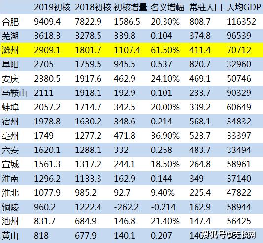 天长gdp_厉害了天长,2018上半年实现GDP173 亿元