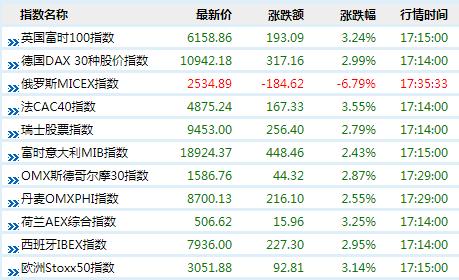 一扫阴霾!欧股反弹超3%!油气股领涨大市