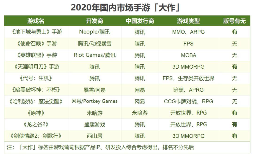 騰訊網易全開大?我們列了一份2020年「神仙打架」的重磅產品清單_游戲