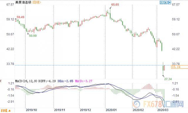原油交易提醒:油市企稳需要价格进一步下跌?两大产油巨头闹掰,机构纷纷下调价格预期