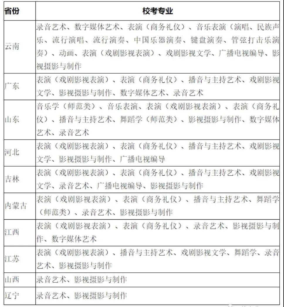 云南艺术学院文华学院校考预报名系统开通公告