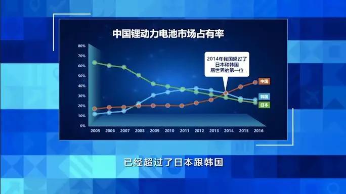 中国锂电池产业已是世界第一!接下来怎么办?