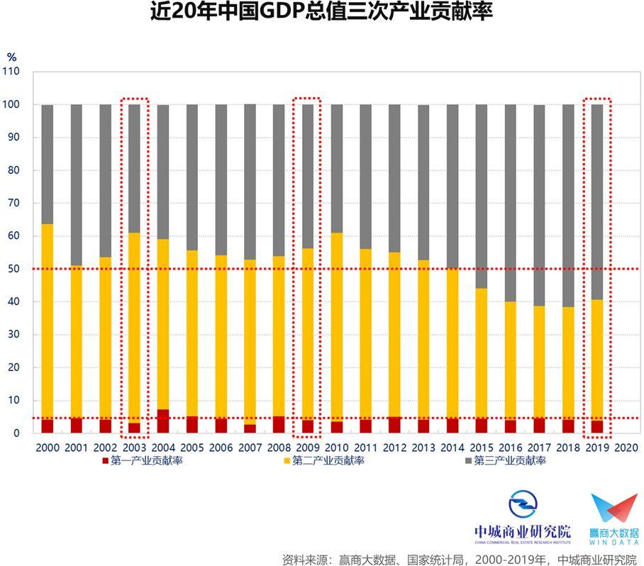 各行业gdp_中国各省gdp排名图片