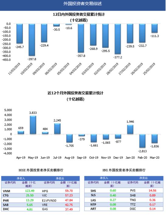 原创越南股市日评:抛售压力回归市场,越南指数快速跳水,下跌超过26点!