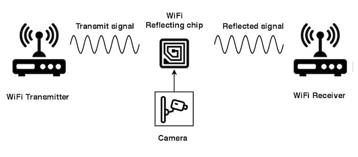新型超低功耗无线网卡诞生 ,一颗纽扣电池可撑