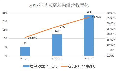 """京东物流不再是刘强东的""""资金黑洞"""""""