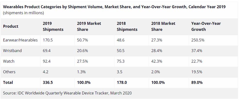 2019年全球可穿戴设备销量榜出炉:苹果第一小米第二