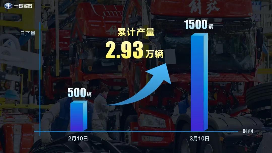 解放揭秘复工首月大数据:整车生产2.93万辆!日产1500辆……