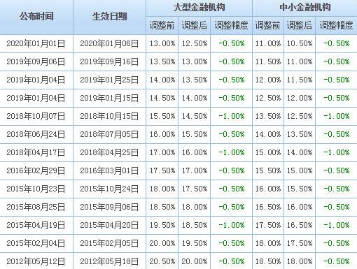 定向降准概率加大,货币宽松预期下投资股票会是最好的选择吗?