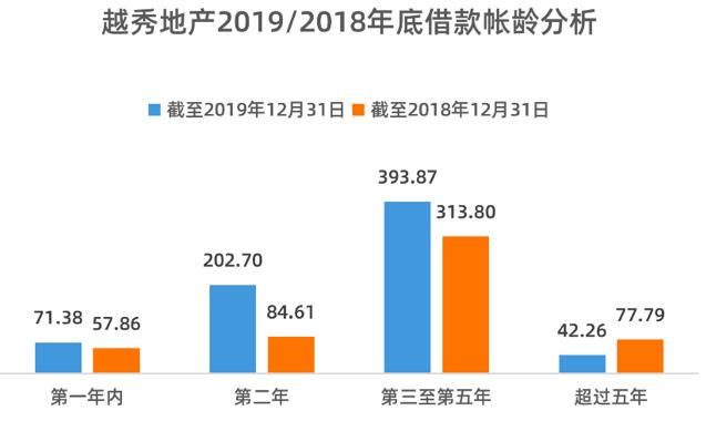 越秀地产:净借贷率增12.8%,58%利润用于纳税
