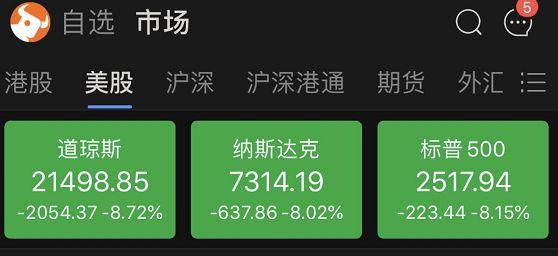 美股历史第3次熔断,八国同日熔断,法德跌逾10%