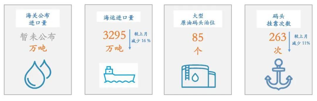 2020年2月原油港口及船舶大数据分析报告