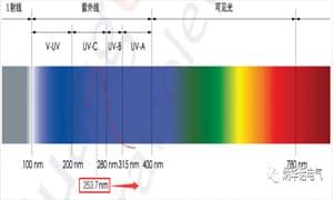 家庭不建议使用紫外线杀菌灯,存在安全风险