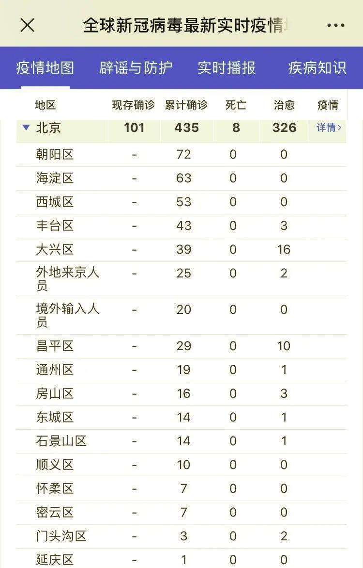 女足3月下旬集结滞留湖北需进京人员数量
