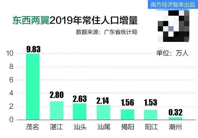 潮汕人口_紧急未来一个多月,潮汕某地方约超过150万的人口或面临断水风险