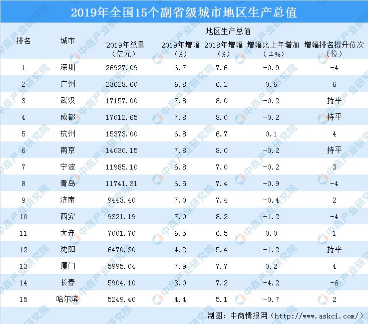 2019年宁波各地gdp_宁波地铁2025年规划图