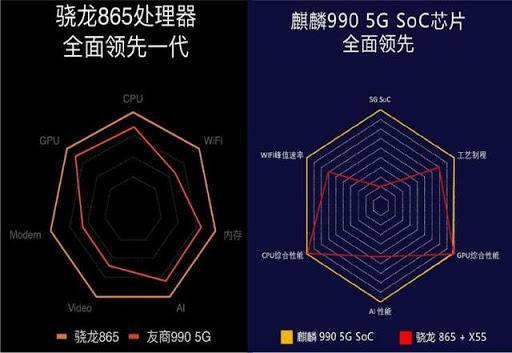 网曝麒麟1020芯片下月量产:骁龙865瞬间落后一代