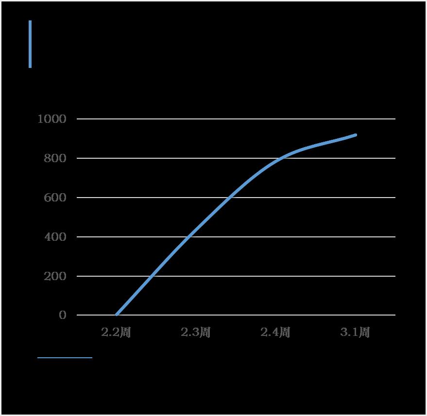 携程:国内景区复工率超25%,三亚重开景区数量最多