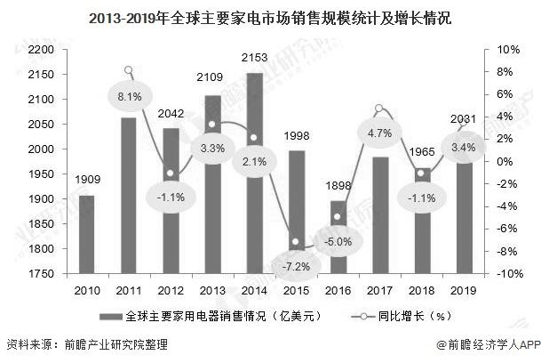 2020年全球家电行业市场现状及发展前景分析