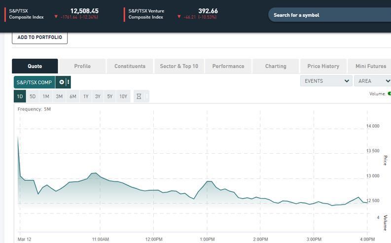 加拿大股市大跌 本周第二次觸發熔斷機制