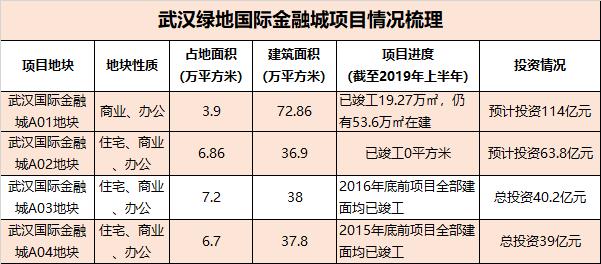 绿地110亿定增修订里的武汉金融城微澜