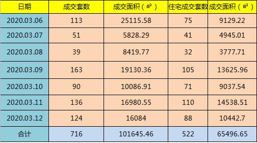 【温州乐居房产周报】(2020.03.06-2020.03.12)