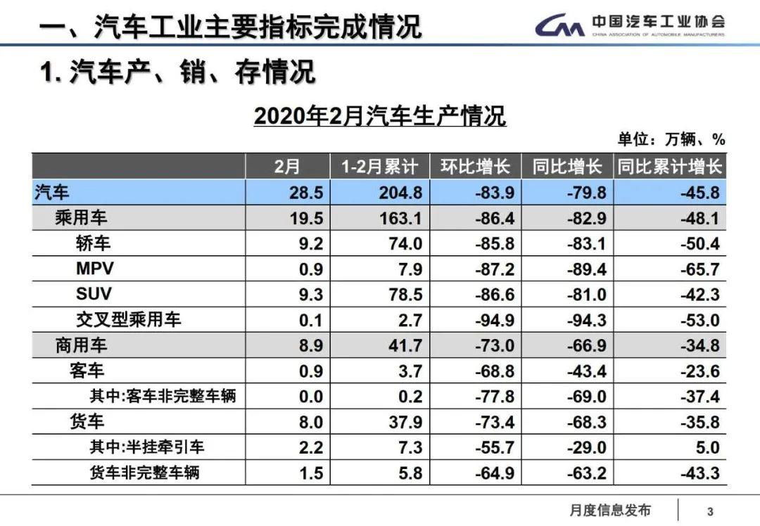 2月汽车产销下滑八成中汽协预计3月环比将明显回暖 经观汽车