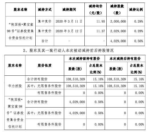 北京文化:信托计划到期减持,第一大股东变更为富德生命人寿