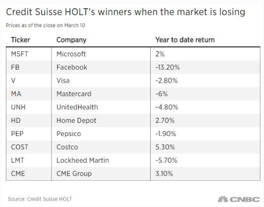 大盘最差的时候这些股票表现最好!