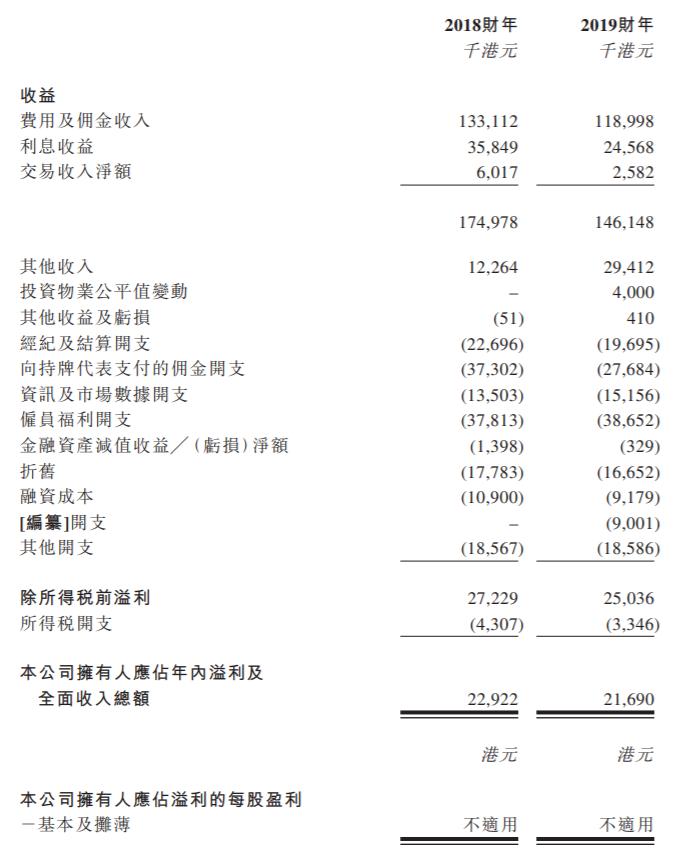 富昌金融三度递表港交所,证监会正因其虚假交易、操纵市场等展开调查