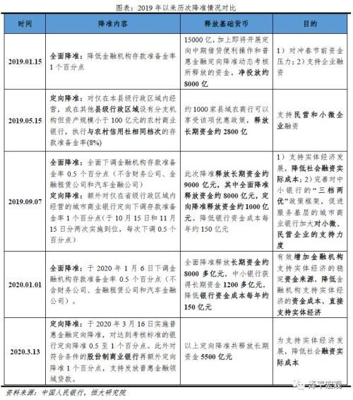 任泽平:国内货币宽松窗口期将延长但仍以小幅多次降息为主