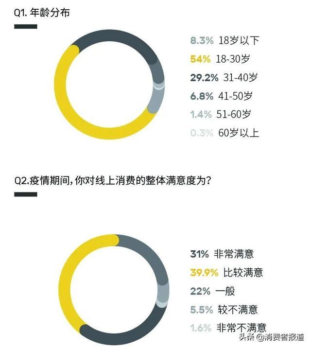 315消費調查報告:順豐速運、京東物流獲好評;攜程旅行、去哪兒網退款體驗不佳