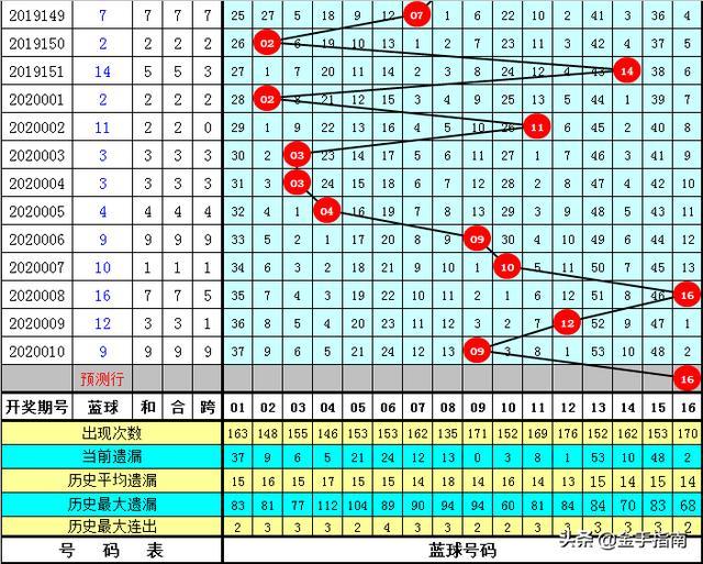 鄭飛雙色球第2020011期:精推兩注15+4和9+2,哪注能中6+1?