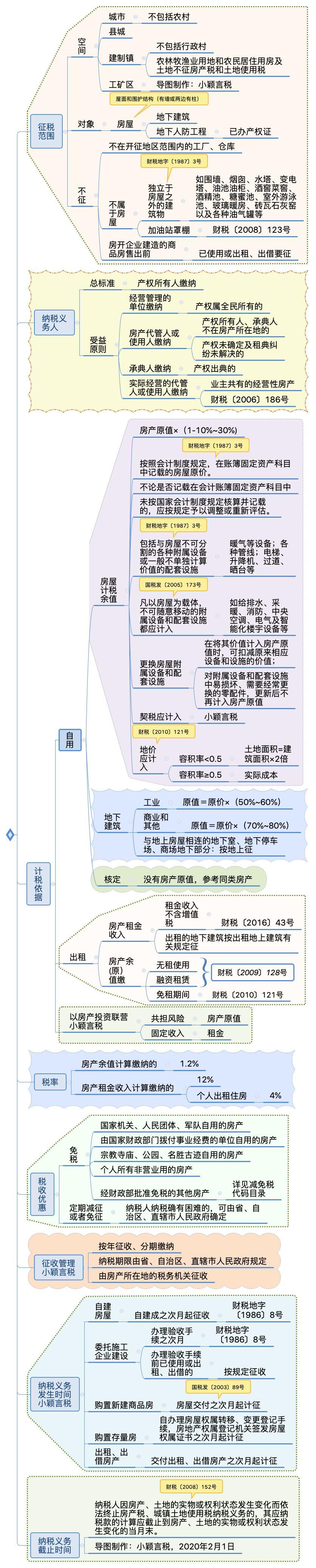 最新房产税学习手册(2020年2月版)