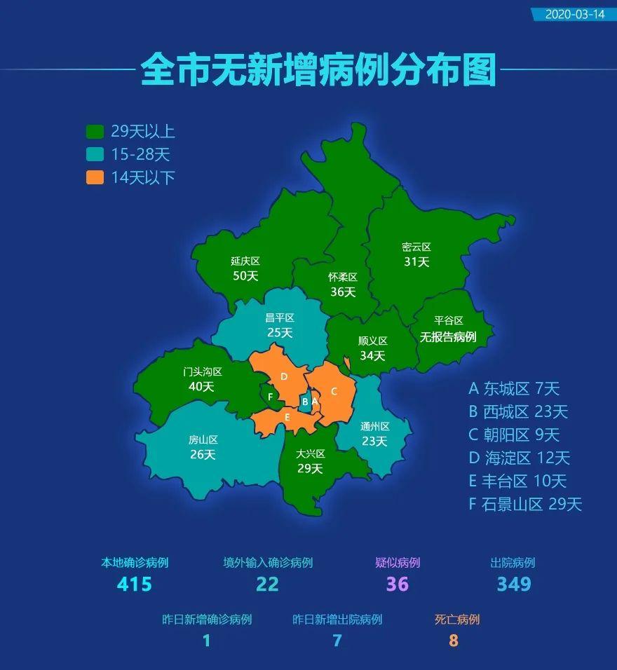 疫情发布丨北京昨日无新增报告本地新冠肺炎确诊病例,新增境外输入1例,治愈出院7例