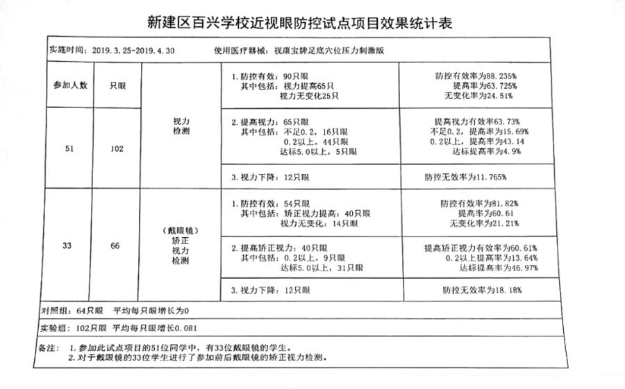 江西南昌启动青少年近视防控校园工程