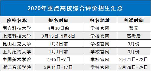 2020年综合评价招生简章即将大规模公布,提前做好准备!