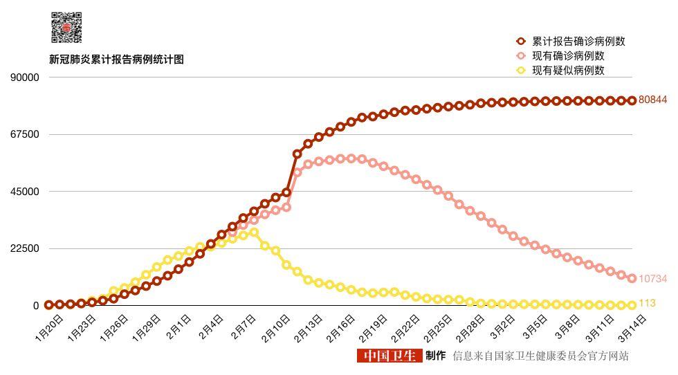 【快讯】已发放1840亿元抗疫专项再贷款,湖北以外新增本土确诊病例数连续3日零报告