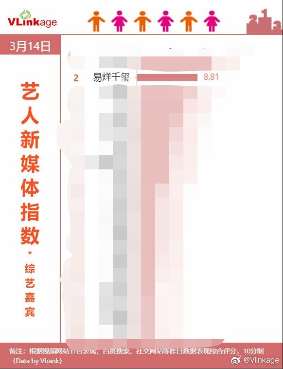 艺人新媒体指数TOP榜单来袭易烊千玺荣获第二