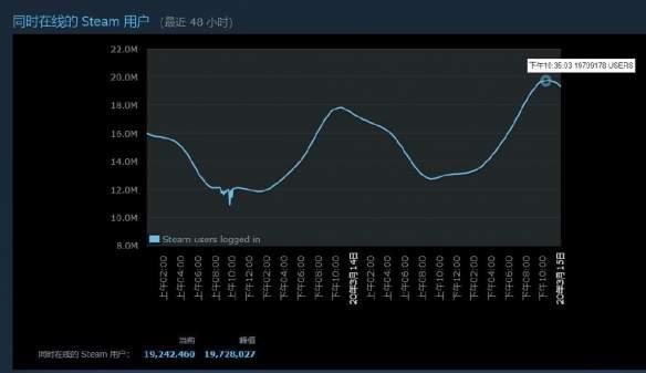 G胖做梦都笑出声!Steam同时在线人数峰值破1972万_疫情
