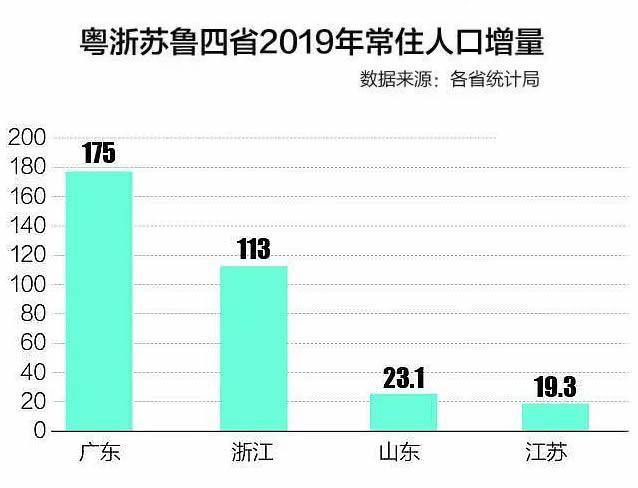 西北和山东gdp_城市群GDP排行大比拼 长三角 珠三角 京津冀