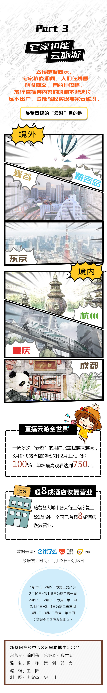 """云生活大数据来了!""""云旅游""""成新宠杭州、重庆是云游最多国内城市"""