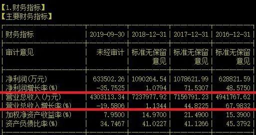 广汽集团 国内产业链最为完整的汽车集团之一