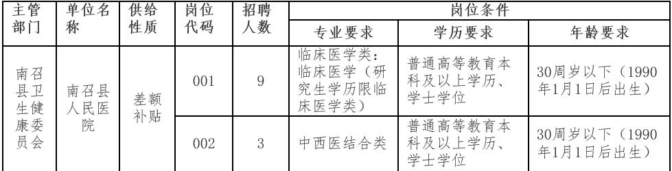 有编制,南阳南召县招聘医疗卫生专业技术人员12名【时间至3.24】
