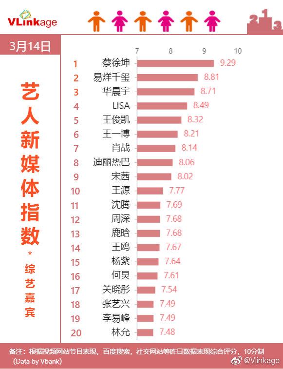 14日艺人新媒体指数综艺嘉宾top20榜单公开蔡徐坤连续三日登顶
