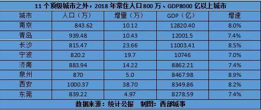 人口超过千万的城市gdp对比_中国现在有11个城市人口过千万,GDP过万亿