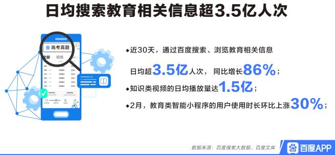 百度发布搜索大数据:在线教育热度飙升1891%