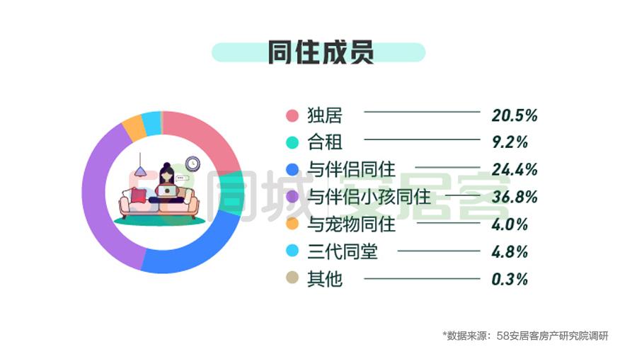 58同城、安居客Q1租房大数据:31%受访者称房东减免一定比例房租丨钛快讯