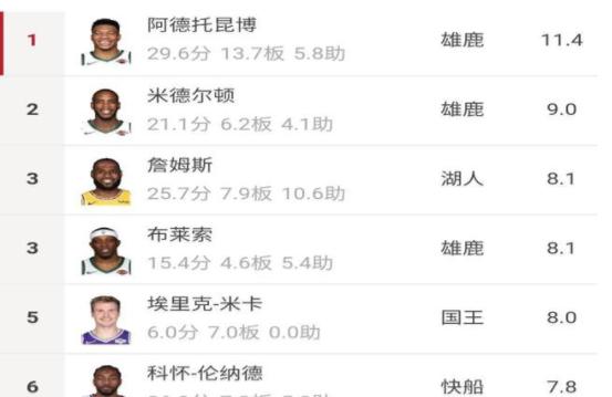 NBA 赛季正负值前五,雄鹿独占三席,老詹也上榜了